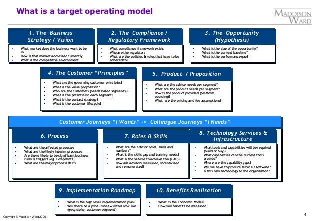 images target operating model - Google Search