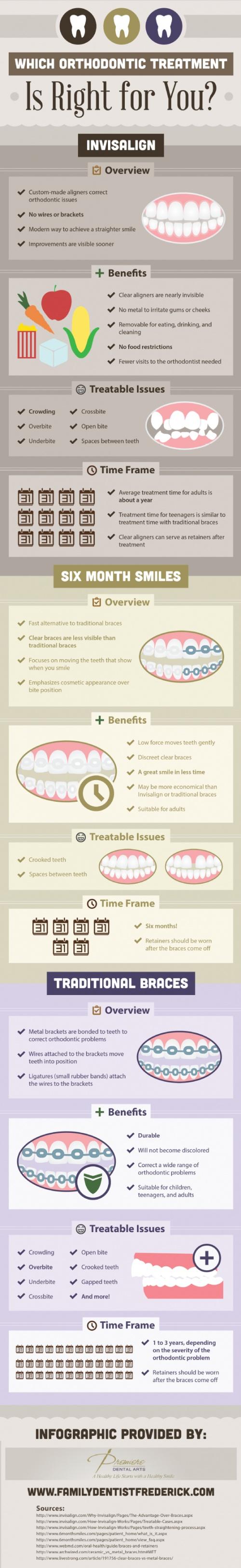 Which Orthodontic Treatment Is Right for You? Cual tratamiento de ortodoncia es el correcto para ti?