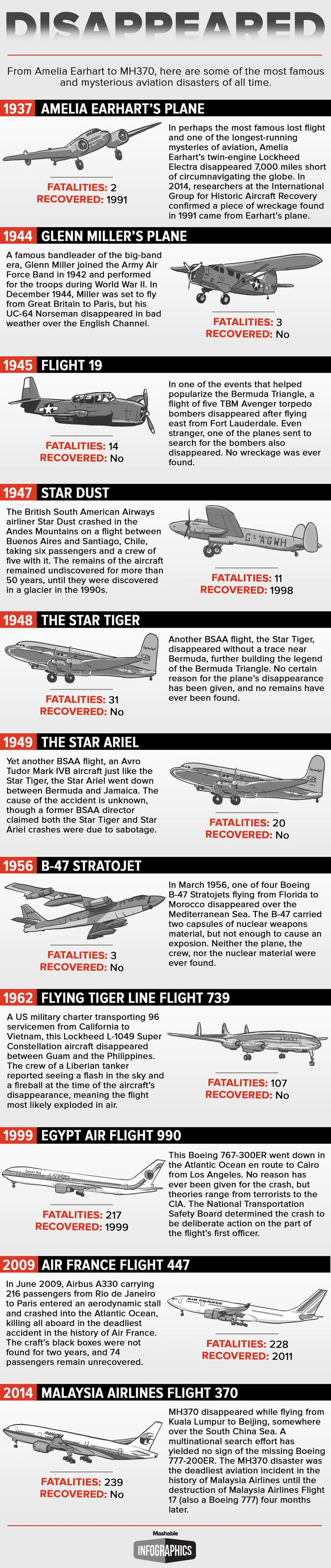 The history of aviation is littered with mysterious disappearances like that of MH370.