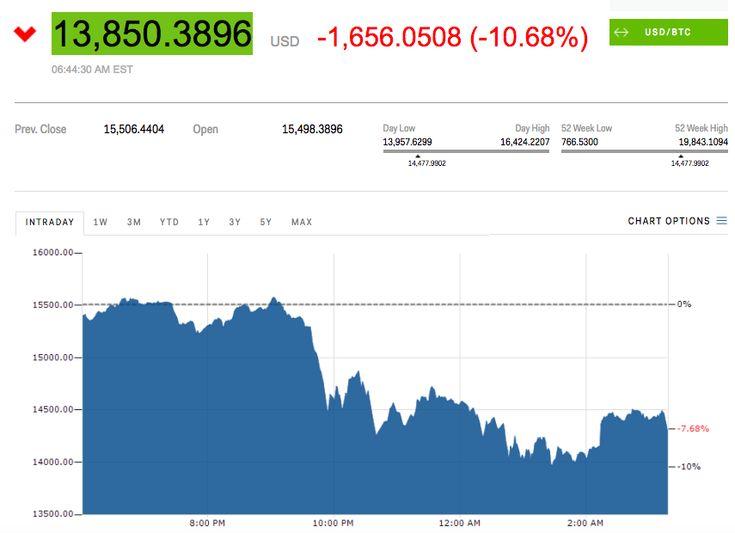 Bitcoin cai abaixo dos 14 mil dólares