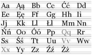 Alfabet polski (litery szare nie są używane w słowach pochodzenia polskiego) – Wikipedia, wolna encyklopedia