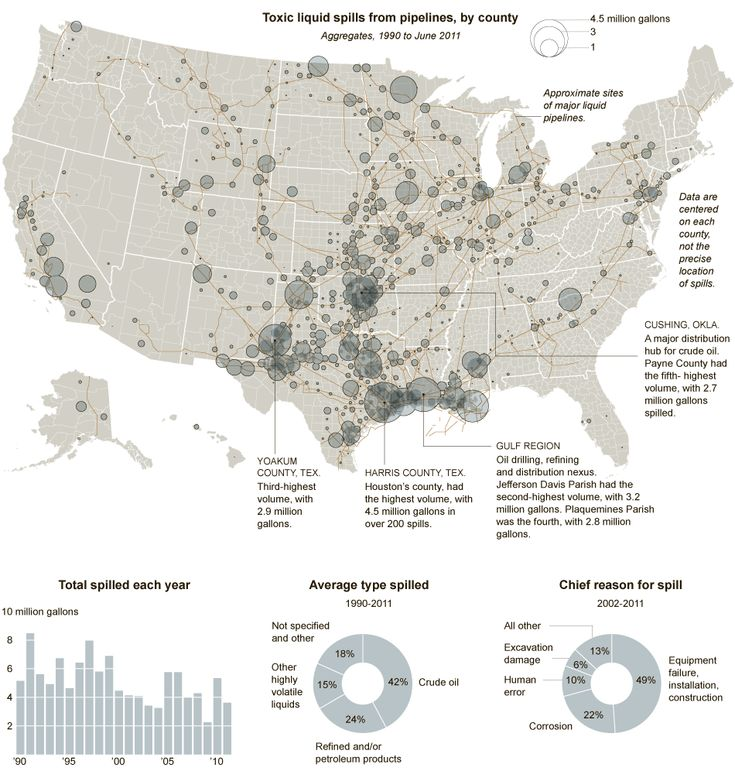 High Net Worth Households In USA Slides Charts Infographics - A map with all pipelines in the us