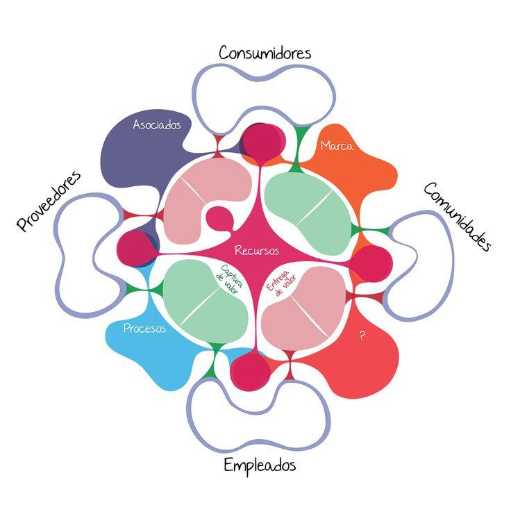 Modelo de negocio social Business life. (Herramienta canvas) Social Business model