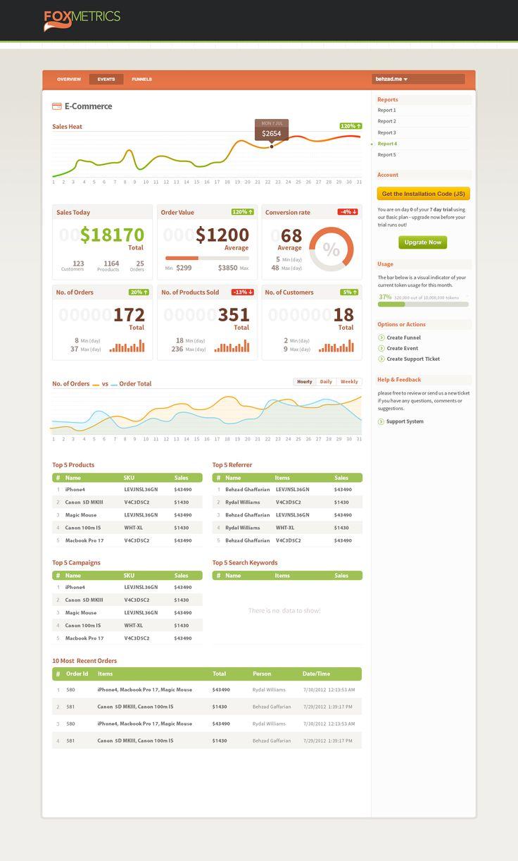 Sales data dashboard by Fox Metrics