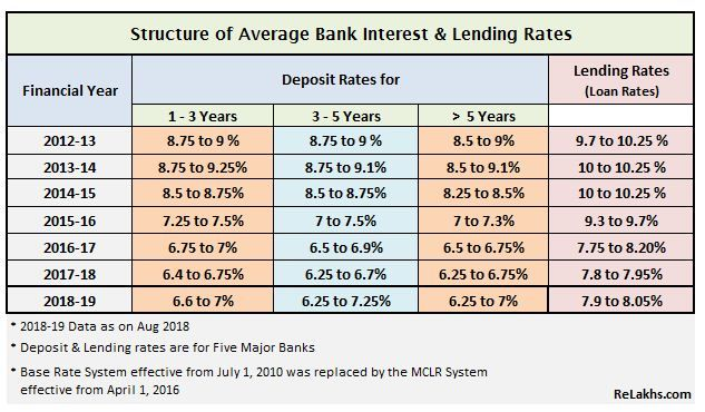 Interest Rates Pattern Of Bank Deposits In India 2012 To 2018 Bank Interest Investing Investment In India