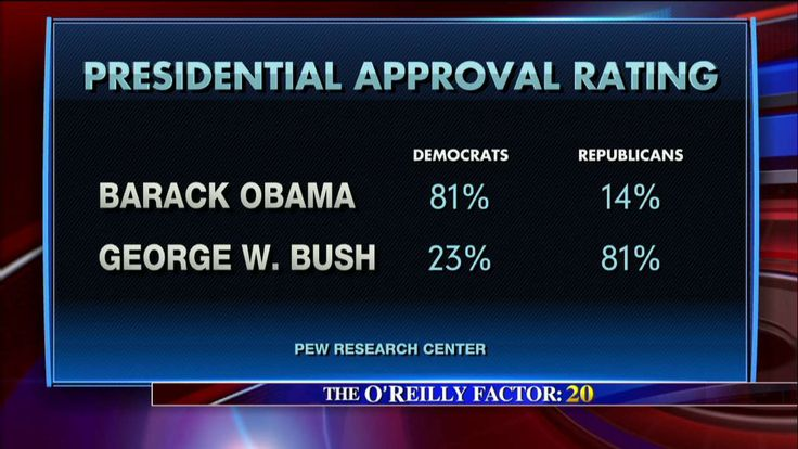 Remember when the entire country (liberals) kept saying that Obama had a higher approval rating than George W. Bush? Well, looks like they turned out to be liars and once again were peddling fake news, as they love to accuse others of doing.  According to a recent Pew poll, Obama's approval r