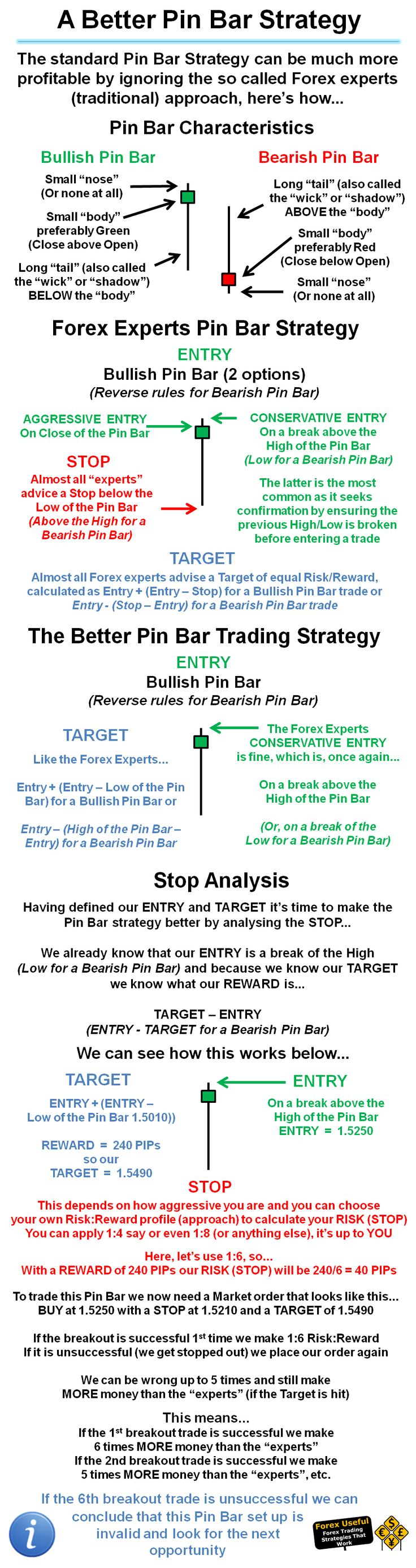 #ForexUseful - The standard Pin Bar Strategy can be much more profitable by ignoring the so called Forex experts (traditional) approach, here's how… Found@forexuseful   http://www.tradingprofits4u.com/