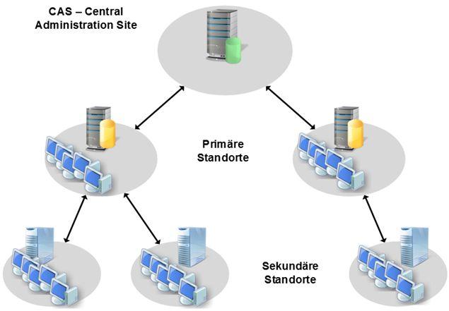 SCCM 2012 Hierarchie Modell Übersicht http//www
