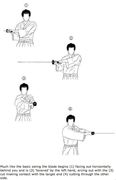 一文字 Ichimonji (Horizontal Cut), Katana Sword Cutting Pattern