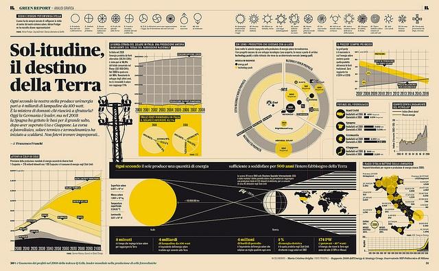 IL08 — Energia solare Infografica sul mercato dell'energia solare di Francesco Franchi