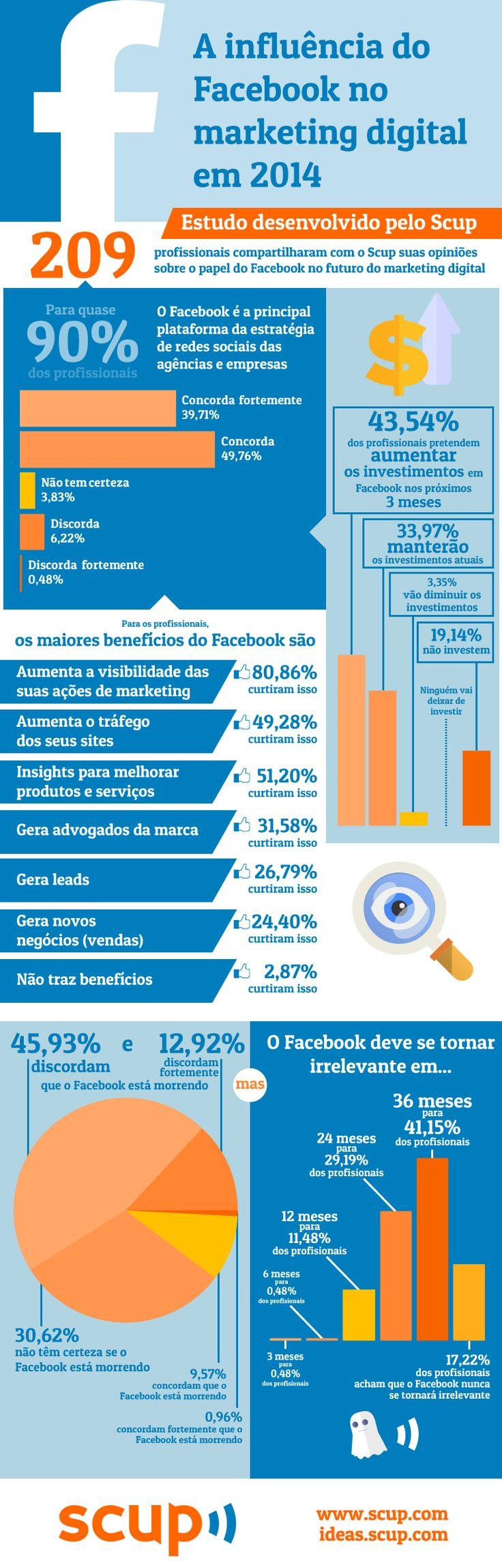 Você acha que o Facebook esta morrendo? Essa pergunta foi feita a 209 profissionais da área de marketing/comunicação e chegou a alguns dados bem interessantes. Fonte: Scup