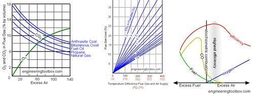 Pembakaran merupakan oksidasi cepat dari bahan bakar yang disertai dengan produksi kalor, atau kalor dengan cahaya. Pembakaran sempurna dari bahan bakar dapat terjadi hanya jika adanya pasokan oksigen yang cukup. Proses pembakaran dengan jumlah udara yang optimal dapat meminimalkan kehilangan kalor yang diakibatkan karena adanya gas buang