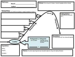 plot diagram graphic organizer | Resources for Idaho Teachers