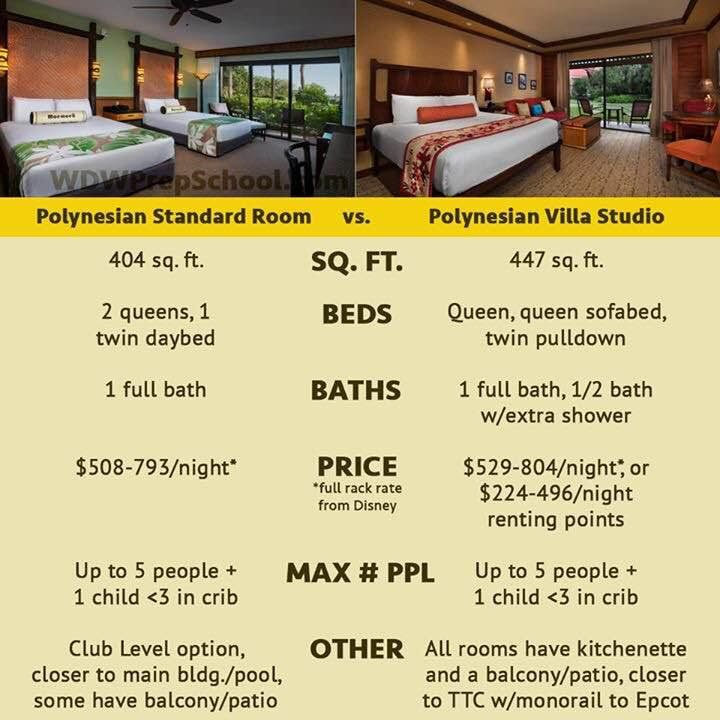 Want to stay at The Polynesian? Consider a studio in the Poly Villas section which works out better for many (most?) people compared to a standard room.  Here's a quick chart comparing the two.