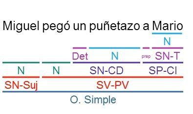 Videoblog Sintaxis Fácil: EJERCICIOS RESUELTOS DE CD Y CI