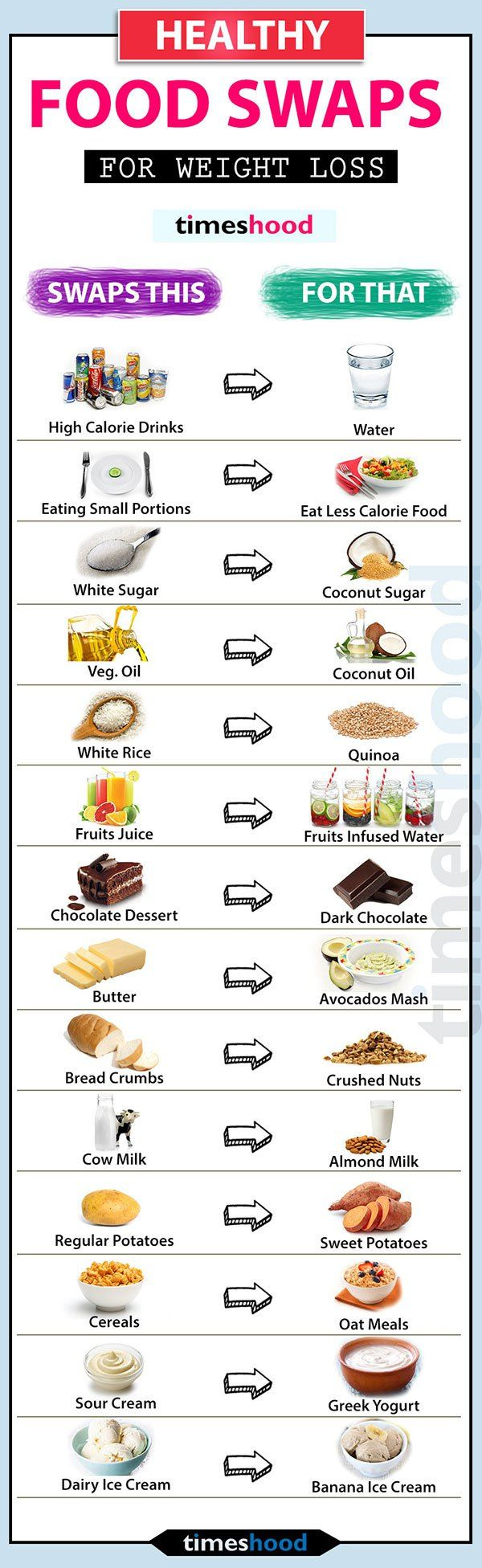 How to lose weight easy without eating less and heavy workouts? Follow these 5 e...