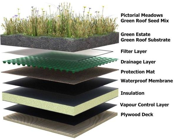 Green Roof - How To - Correct Layering is Key - Innovative Solutions - Inspiration for HGTV / DIY Network's Elbow Room Makeover - Outdoor Design - Ecofriendly