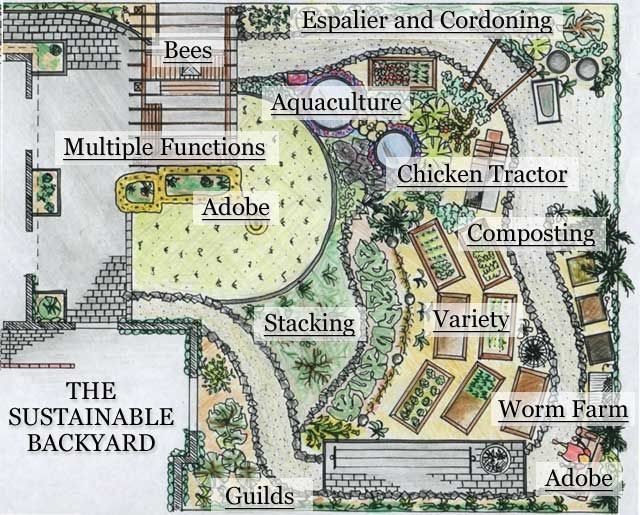 78 Best Permaculture Designs Images On Pinterest