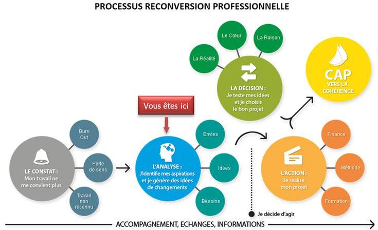 Reconversion professionnelle: 4 GRANDES QUESTIONS À SE POSER via @mjellombart #DevPersonnel #emploi