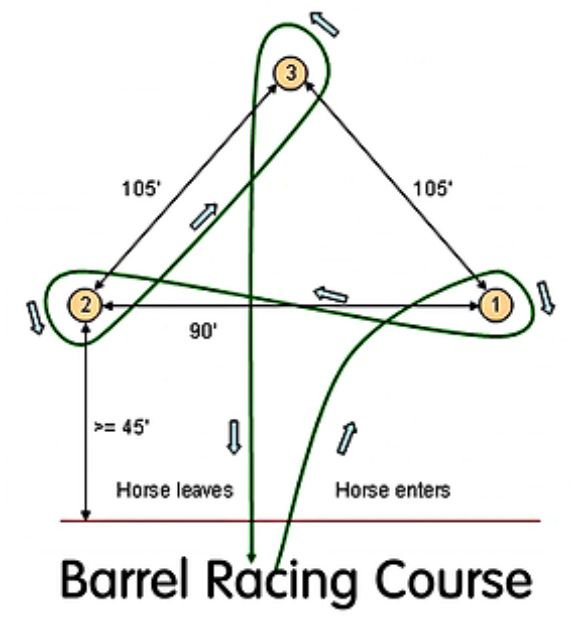Barrel Racing Course! Barrel racing is a great sport and these t-shirts and buttons picturing the course are great gifts for the beginner or the pro. Order yours today! Get it here: http://www.cafepress.com/denesplace/5698193