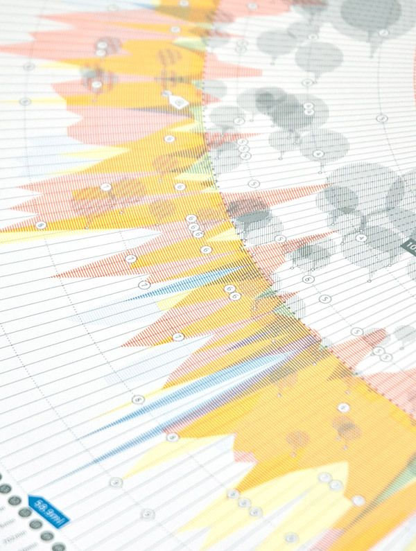 Weather Chart 2012 data visualization by CLEVER°FRANKE , via Behance