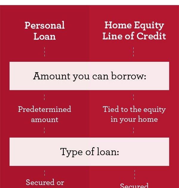 To Qualify For A Customer Relationship Discount You Must Maintain A Qualifying Wells Fargo Consumer Checking Account And Ma In 2020 Home Equity Loan Home Equity Equity