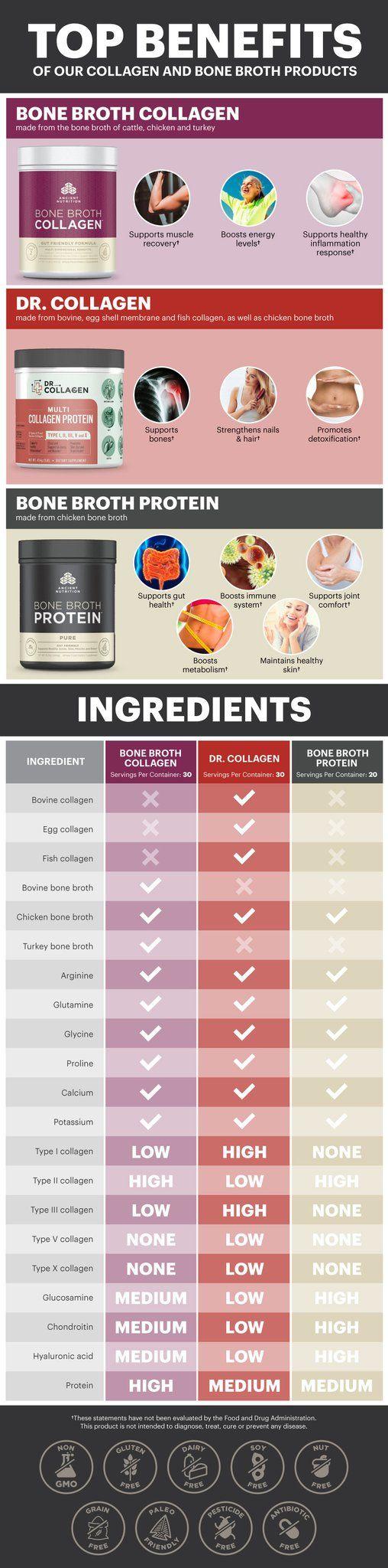 Brain Supplements | Multi Collagen Protein | Dr. Axe | Dr. Axe