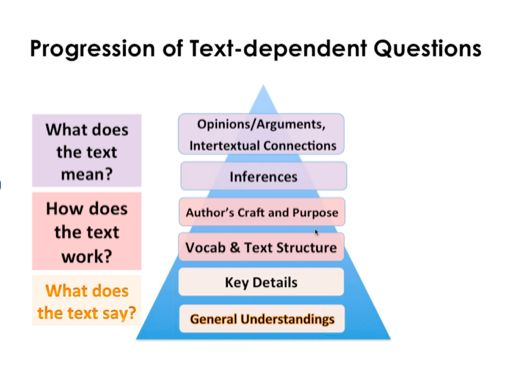 Ideas By Jivey: For the Classroom: Text Dependent Questions with Annotations