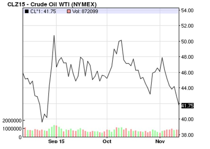 WTI Price   Oil price collapsing, could set new low.OPEC meets in early December, but analysts expect it to take no action and maintain its position that the market should set prices.  2015-11-12
