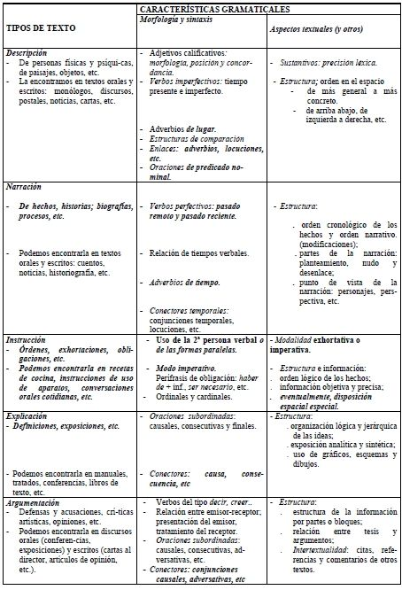 pre-texto - Tipos de texto