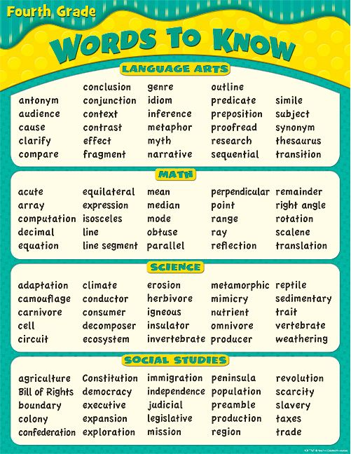 Words To Know in 4th Grade Chart.... I haven't heard some of these words probably since the 4th grade!!