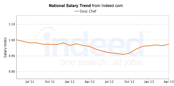 Sous Chef Salary Trend