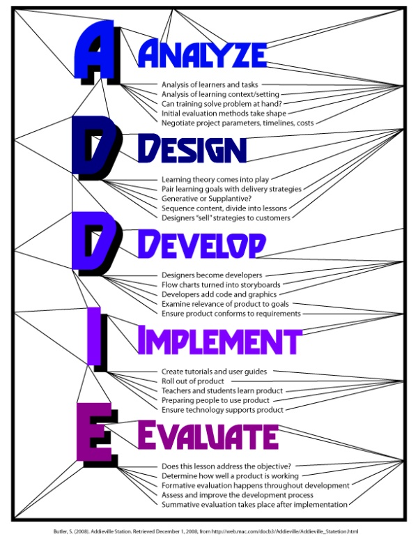 Best Addie E  Evaluation Images On   Instructional