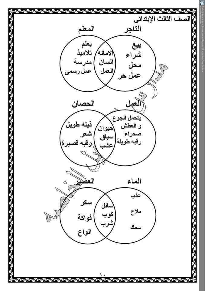 تجميع لكل شبكات مفردات منهج اللغة العربية للصف الثالث الابتدائى ترم اول