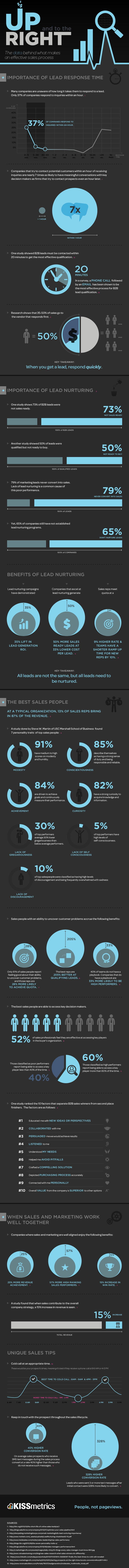 Infographic: The Data Behind What Makes an Effective Sales Process