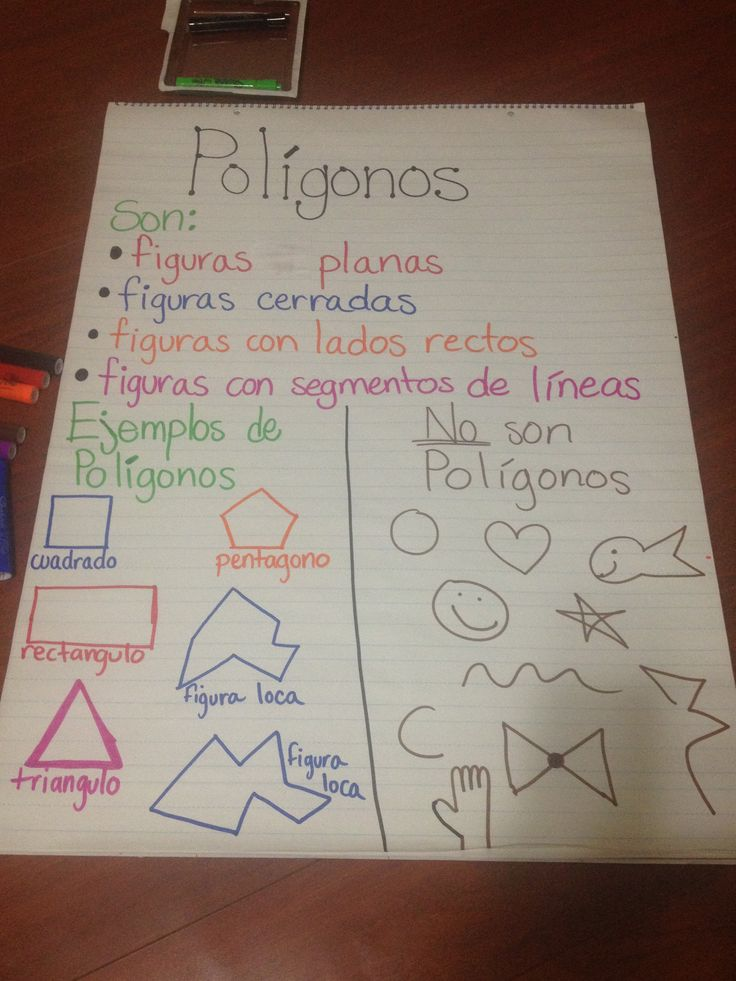 Polígonos- Anchor Chart. 4th grade Dual Language.