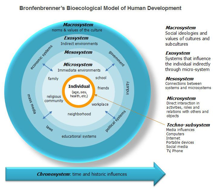 Bronfenbrenner's Bio-ecological model for human development.
