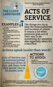 Infographic and blog post identifying your Love Language: Acts of Service. Gary Chapman. Date Night Rewards.