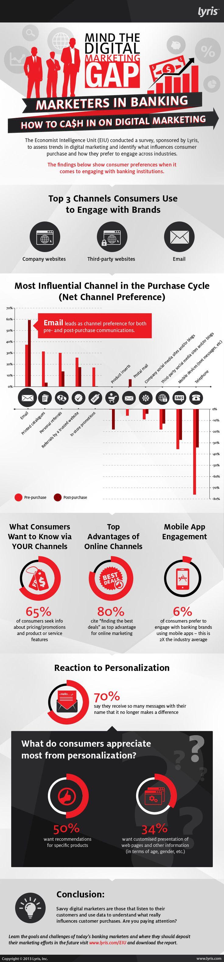 Mind the Digital Marketing Gap: The Economist Intelligence Unit Banking Survey…