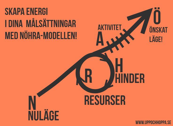 nöhra modell för coaching - beskrivning och tillämpning. Coaching.