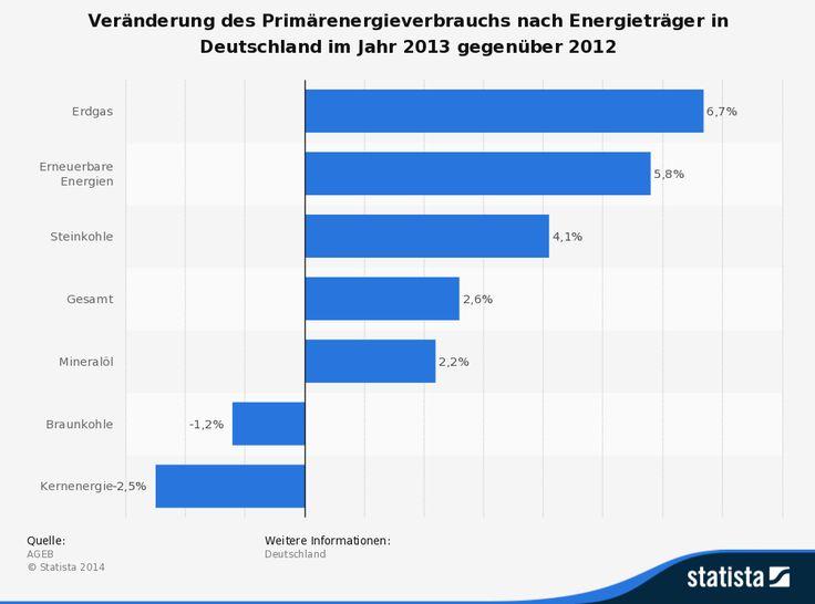 Statistik: Veränderung des Primärenergieverbrauchs nach Energieträger in Deutschland im Jahr 2013 gegenüber 2012 | Statista