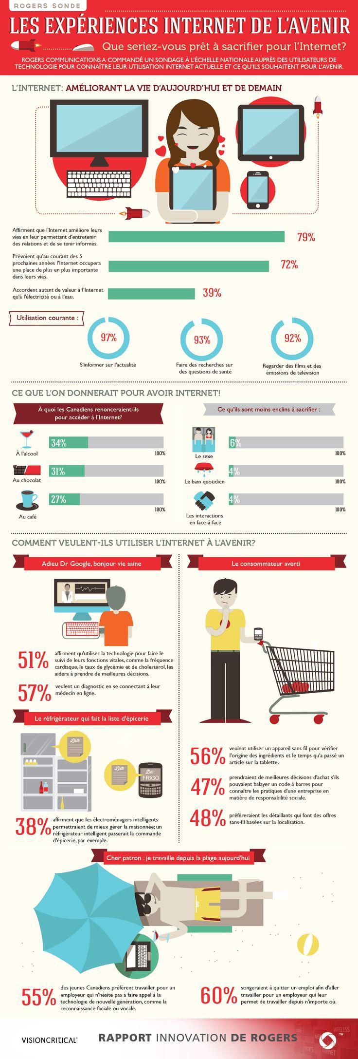 Rapport Innovation de Rogers: Que seriez-vous prêt à sacrifier pour Internet? (Réalisé avec la participation de @Michelle Sullivan)