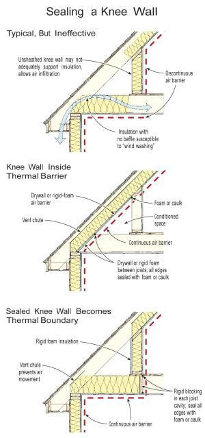 Insulating a Knee Wall | JLC Online | Insulation, Building Envelope, Rooftop Accessories, Walls, Moisture Barriers, Flooring