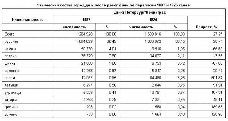 Просто евреи заменили русских чиновников после революции.