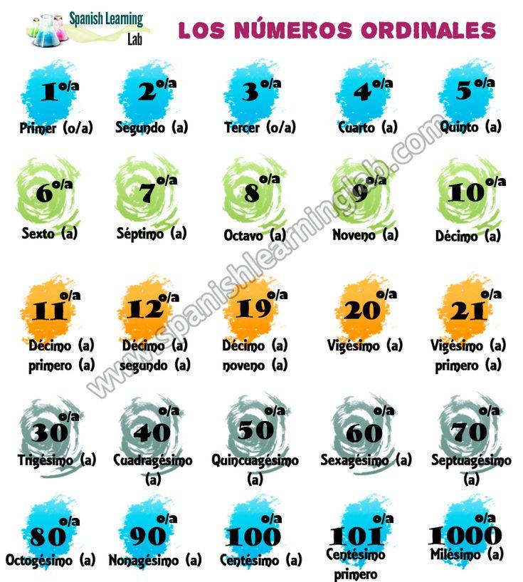 Los números ordinales en español se usan para indicar el orden que siguen las cosas o eventos, mientras que los números cardinales se utilizan para hablar de cantidades. Ambos son muy útiles en muchas actividades diarias. En esta lección, aprenderemos cómo usarlos en oraciones a través varios ejemplos y algunos ejercicios interesantes con pruebas interactivas. #Aprenderespañol #LeccionesEspañol #ClaseEspañol #GramáticaEspañola #VocabularioEspañol #EscuchaEspañol