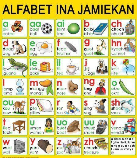 Alphabet in Jamaican. See it deh fi look pon :-D