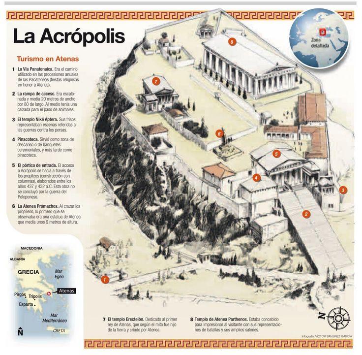 LA ACRÓPOLIS DE ATENAS - Infografía-