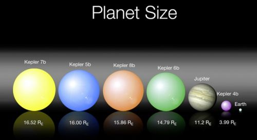 There are 9 known planets rotates in their orbits around the sun. These planets are different in their names, sizes and other many characteristics which we