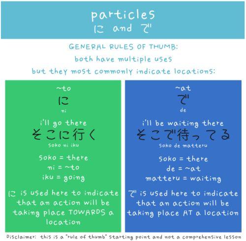 Particles Japanese words arghlblargh!
