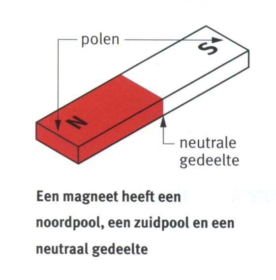 Hoe werkt een magneet?
